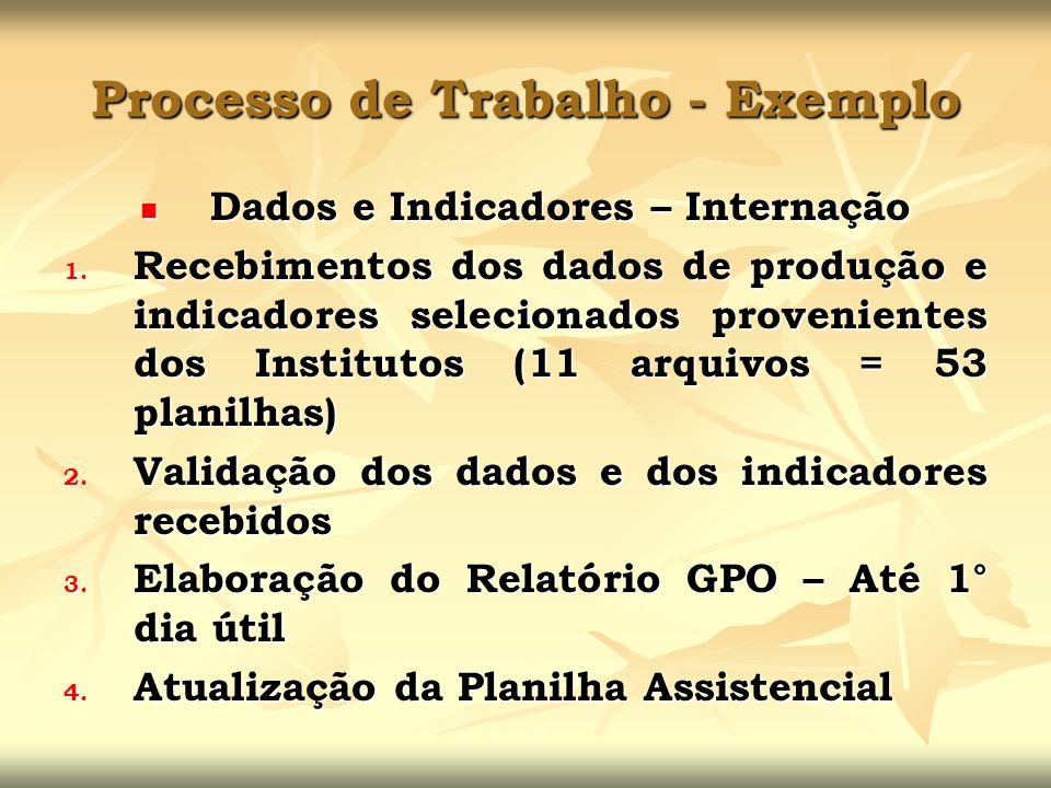 Processo de Trabalho - Exemplo