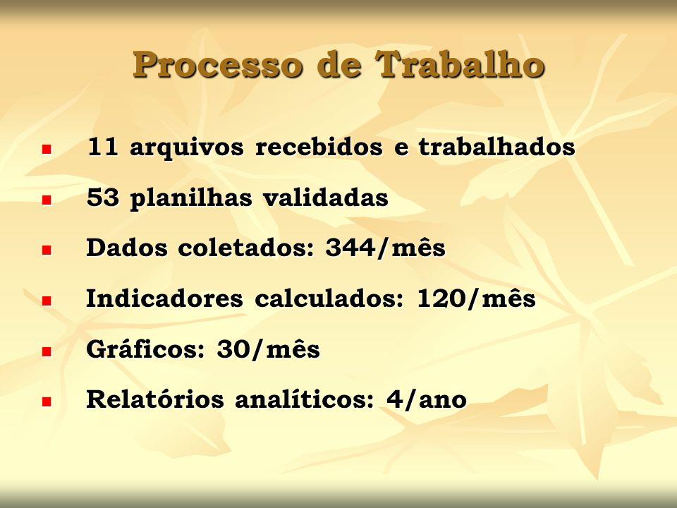 Processo de Trabalho 11 arquivos recebidos e trabalhados