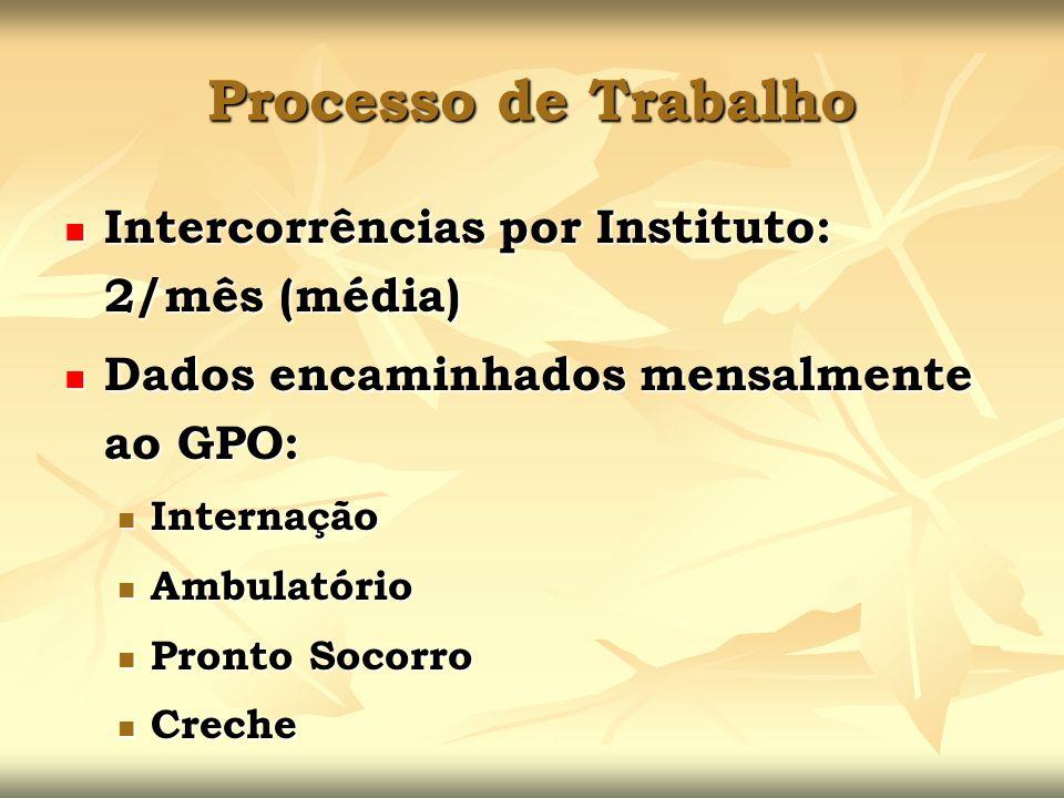 Processo de Trabalho Intercorrências por Instituto: 2/mês (média)