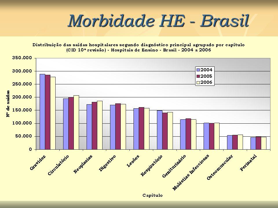 Morbidade HE - Brasil