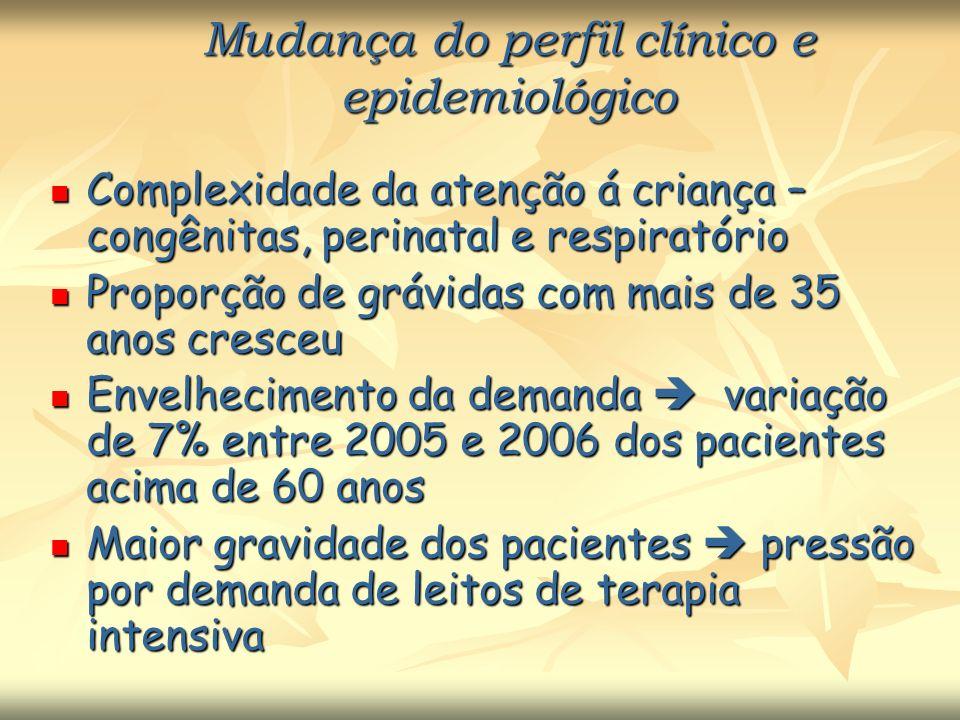 Mudança do perfil clínico e epidemiológico