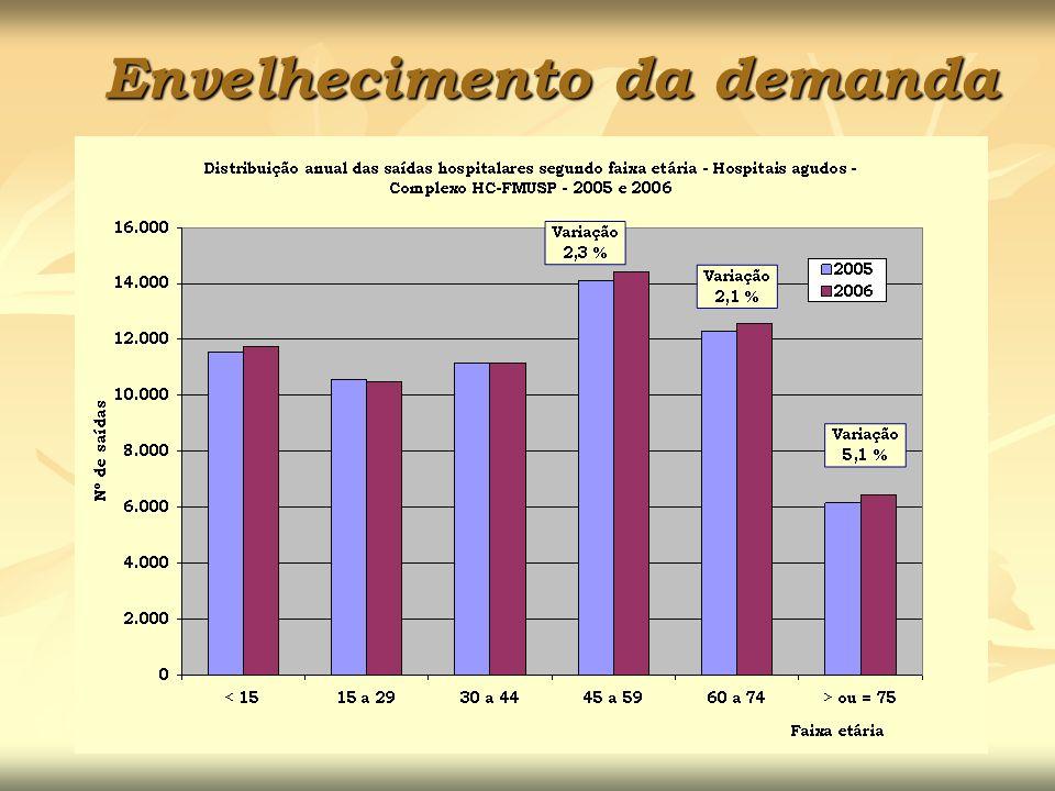 Envelhecimento da demanda