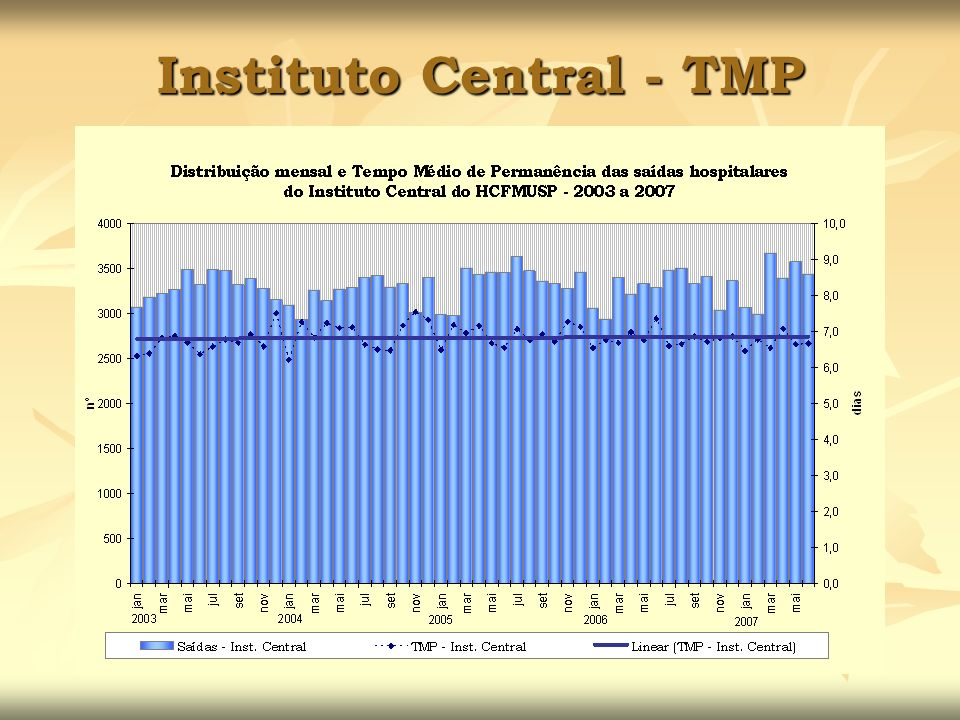 Instituto Central - TMP