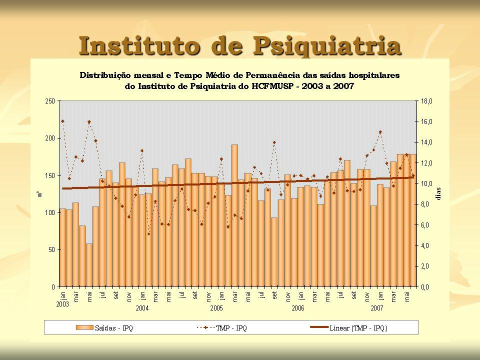 Instituto de Psiquiatria