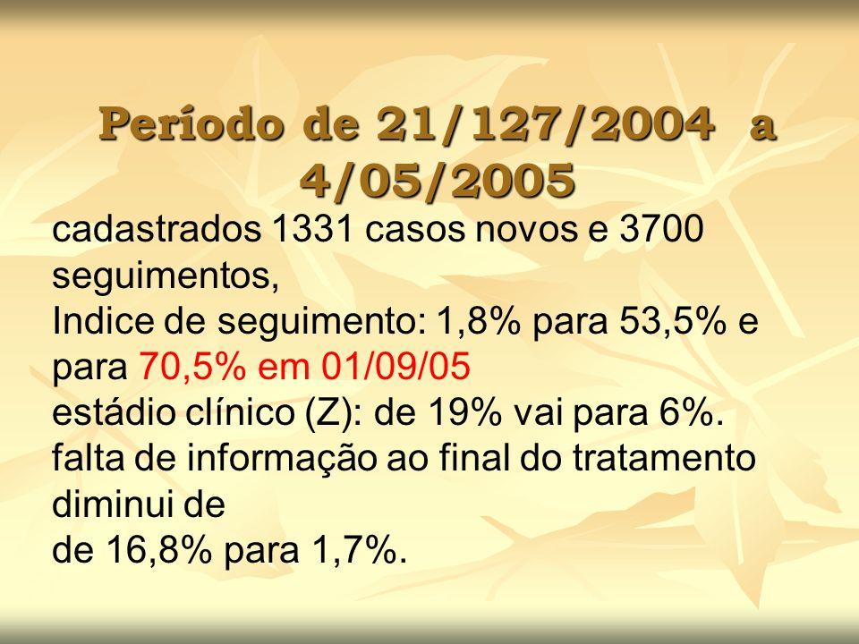 Período de 21/127/2004 a 4/05/2005cadastrados 1331 casos novos e 3700 seguimentos, Indice de seguimento: 1,8% para 53,5% e para 70,5% em 01/09/05.