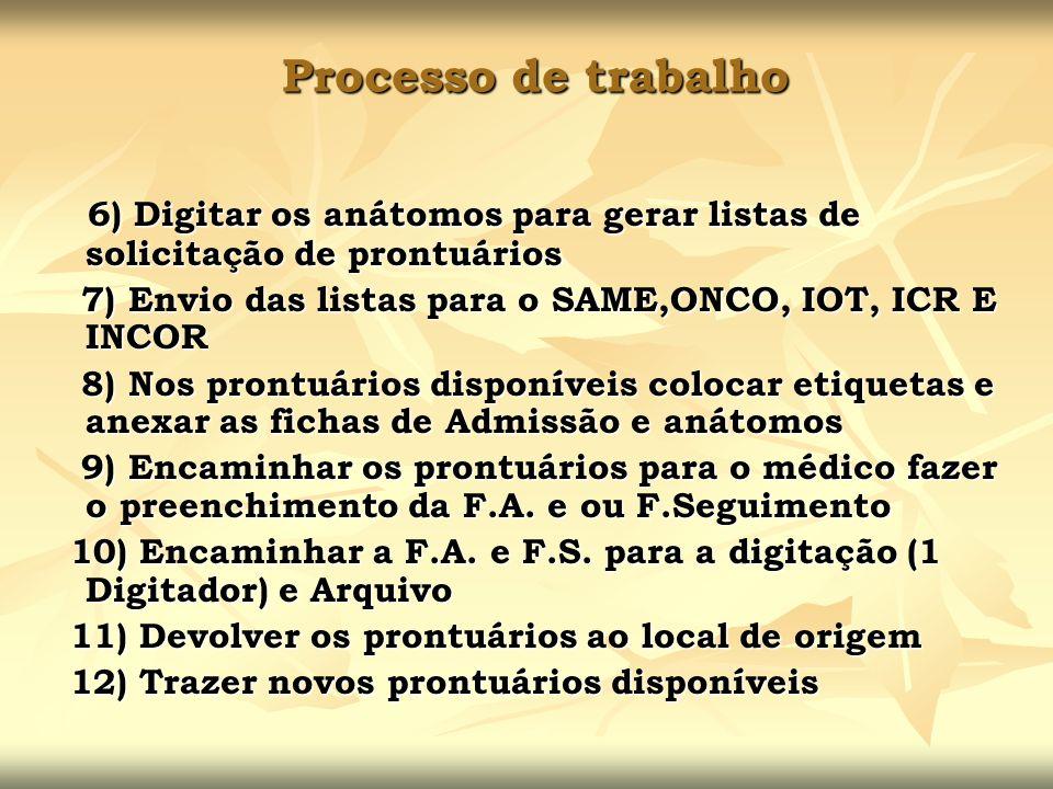 Processo de trabalho 6) Digitar os anátomos para gerar listas de solicitação de prontuários. 7) Envio das listas para o SAME,ONCO, IOT, ICR E INCOR.
