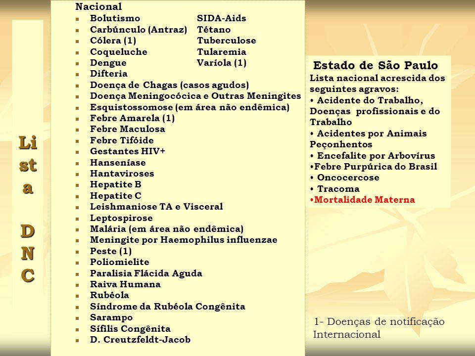 Lista D N C Nacional Estado de São Paulo