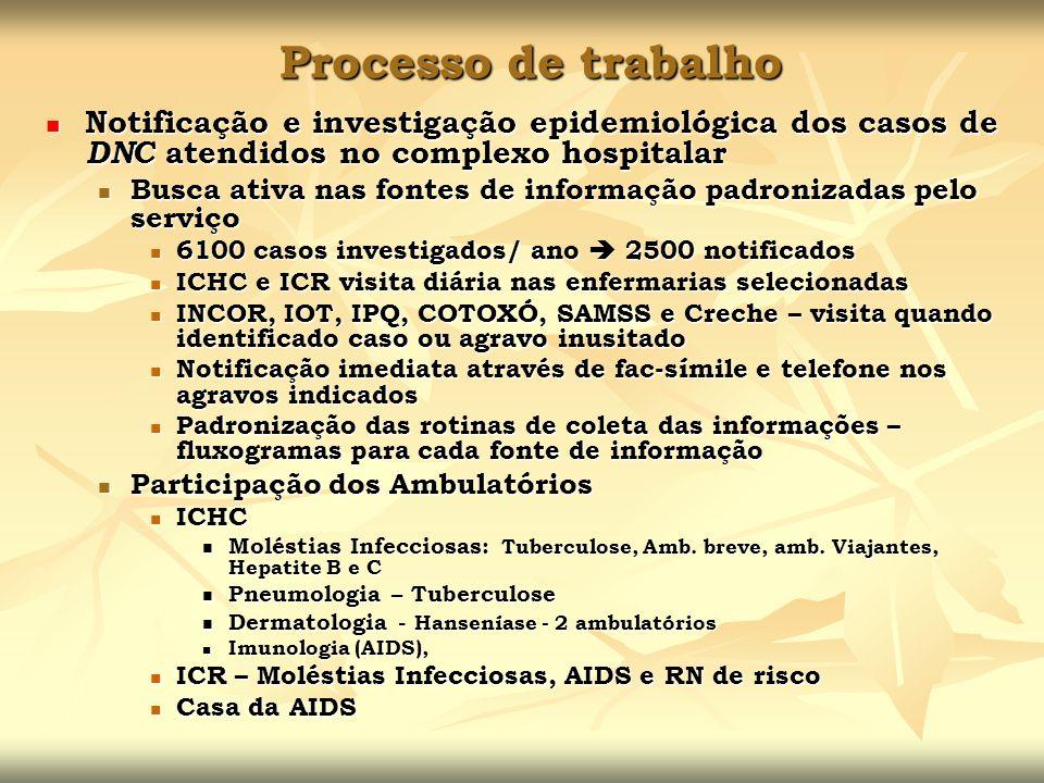 Processo de trabalho Notificação e investigação epidemiológica dos casos de DNC atendidos no complexo hospitalar.