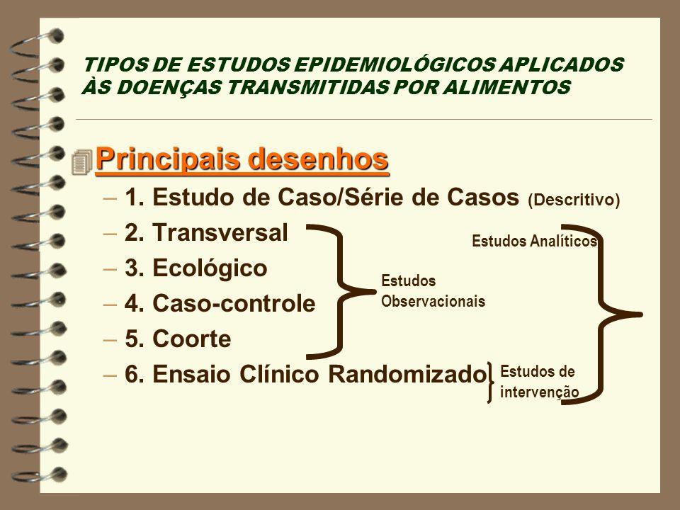 Principais desenhos 1. Estudo de Caso/Série de Casos (Descritivo)