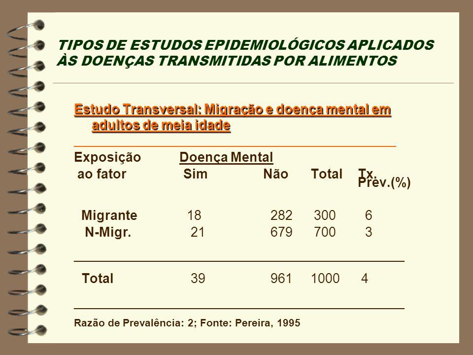 Estudo Transversal: Migração e doença mental em adultos de meia idade