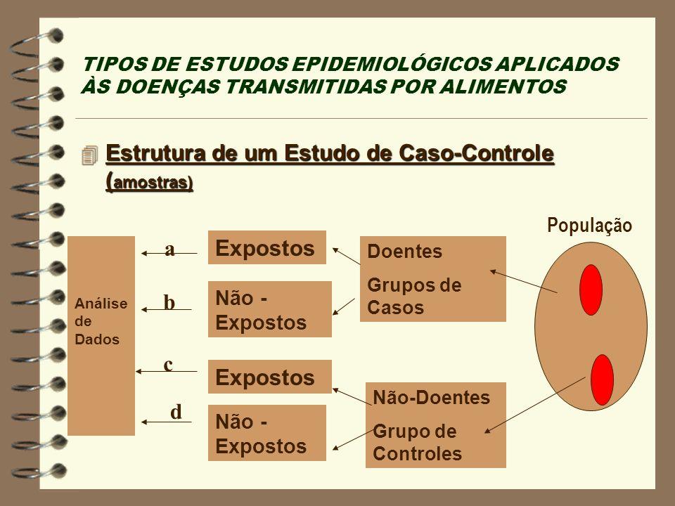 Estrutura de um Estudo de Caso-Controle (amostras)