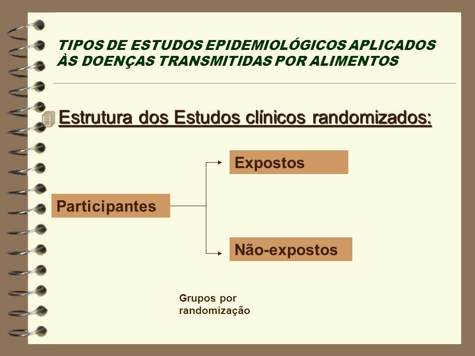 Estrutura dos Estudos clínicos randomizados: