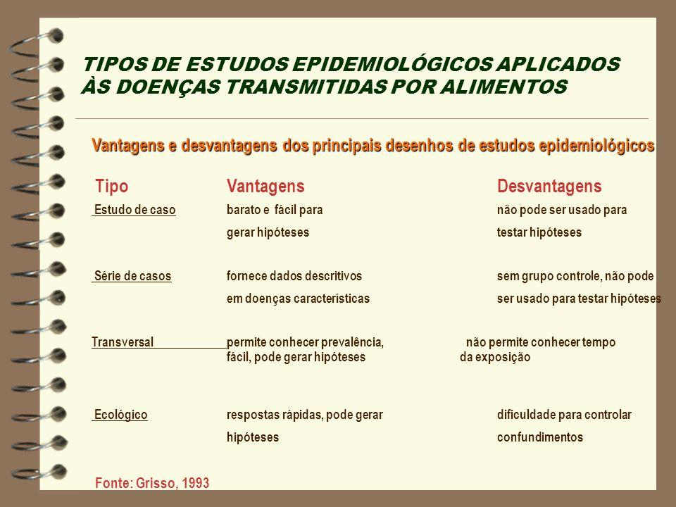 TIPOS DE ESTUDOS EPIDEMIOLÓGICOS APLICADOS ÀS DOENÇAS TRANSMITIDAS POR ALIMENTOS