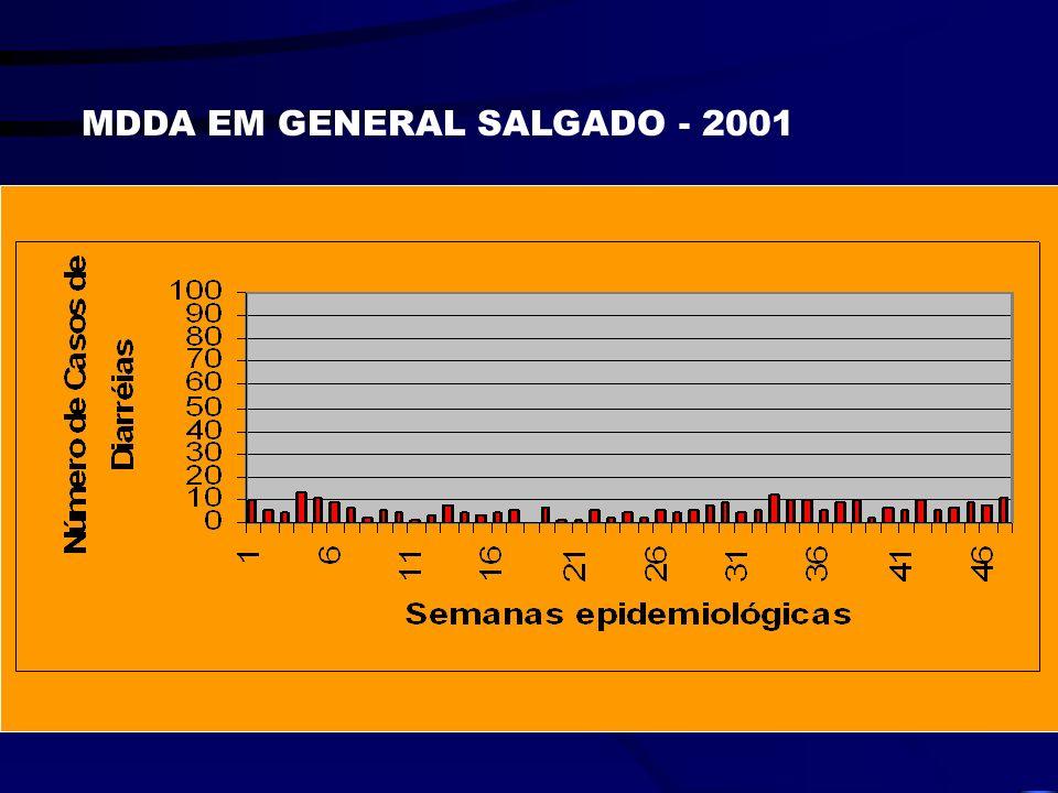 MDDA EM GENERAL SALGADO - 2001