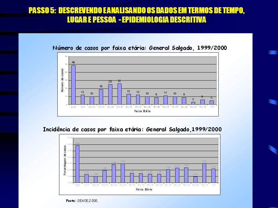 PASSO 5: DESCREVENDO E ANALISANDO OS DADOS EM TERMOS DE TEMPO, LUGAR E PESSOA - EPIDEMIOLOGIA DESCRITIVA