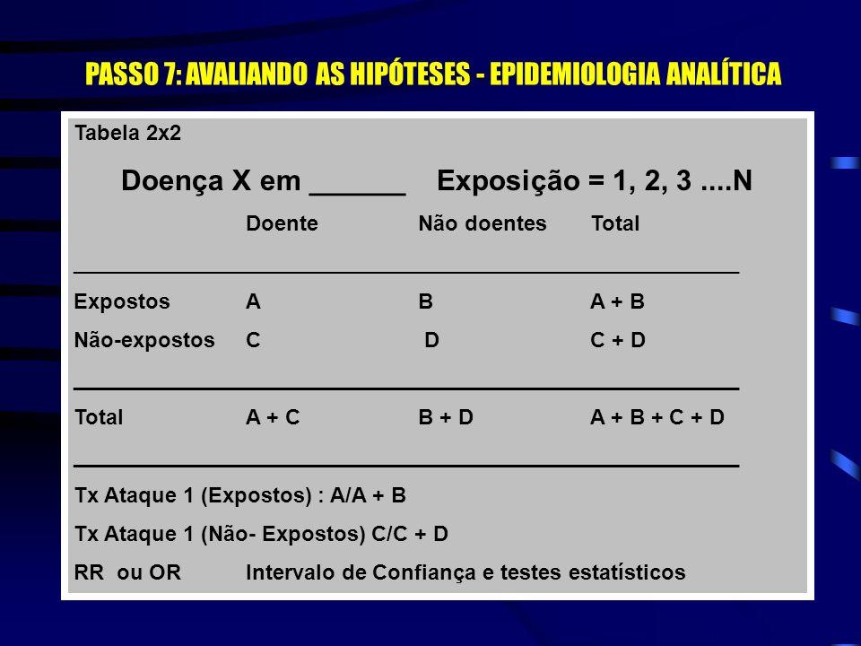 PASSO 7: AVALIANDO AS HIPÓTESES - EPIDEMIOLOGIA ANALÍTICA