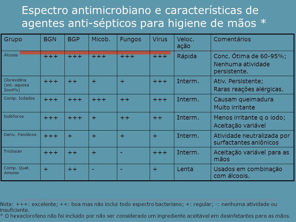 Espectro antimicrobiano e características de agentes anti-sépticos para higiene de mãos *