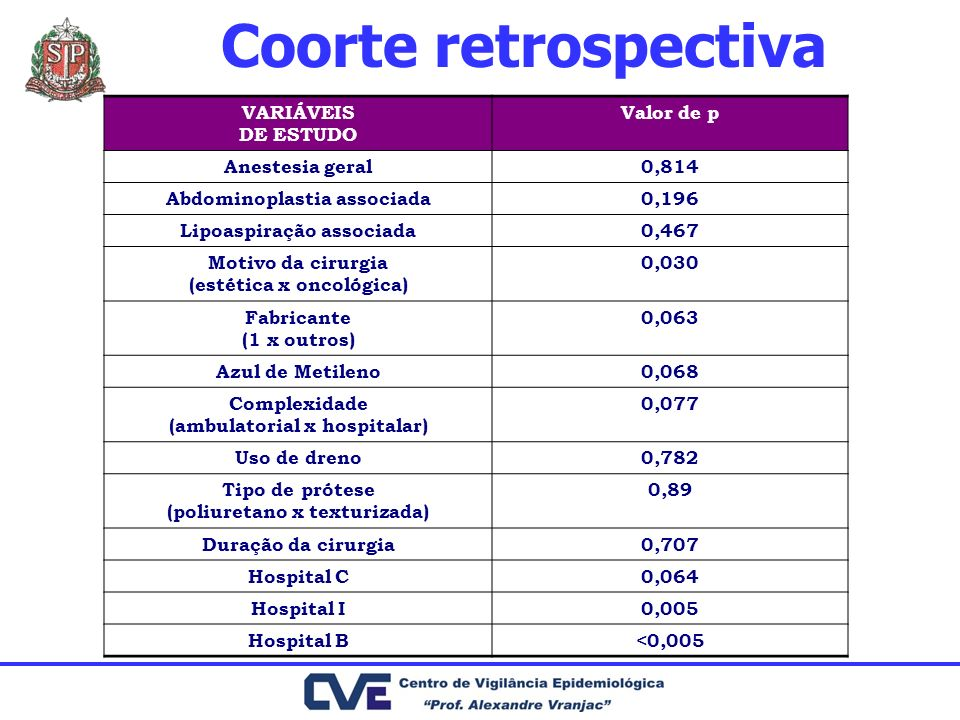 Coorte retrospectiva VARIÁVEIS DE ESTUDO Valor de p Anestesia geral