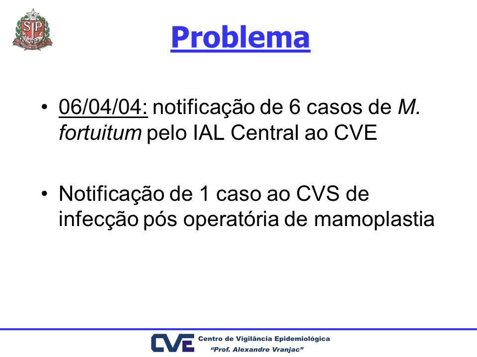 Problema 06/04/04: notificação de 6 casos de M. fortuitum pelo IAL Central ao CVE.