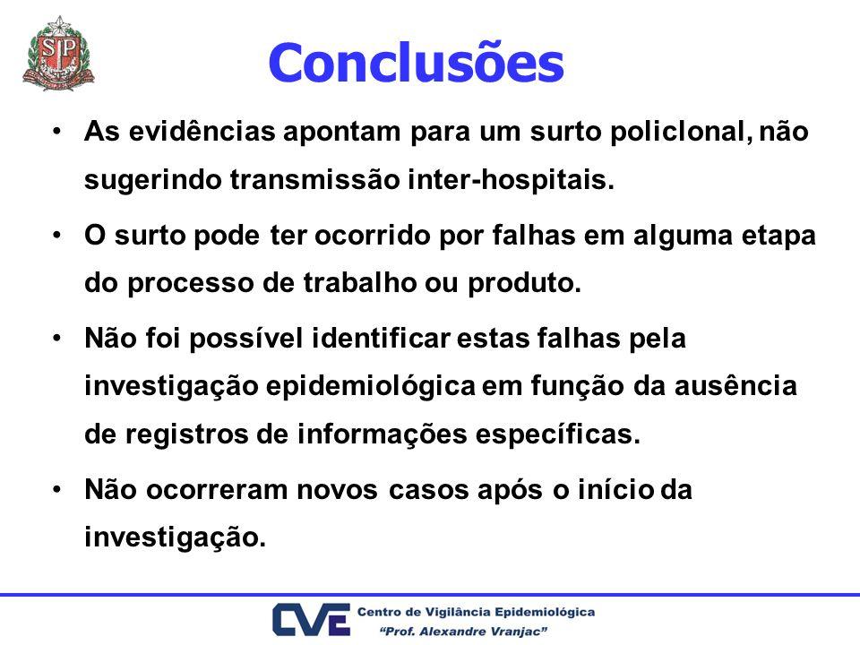 Conclusões As evidências apontam para um surto policlonal, não sugerindo transmissão inter-hospitais.