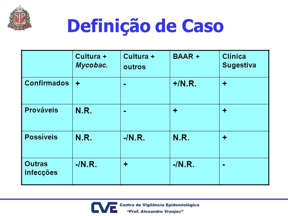 Definição de Caso + - +/N.R. N.R. -/N.R. Cultura + Mycobac. Cultura +