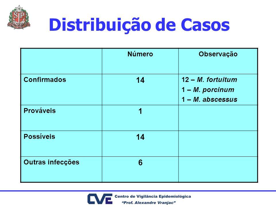 Distribuição de Casos 14 1 6 Número Observação Confirmados