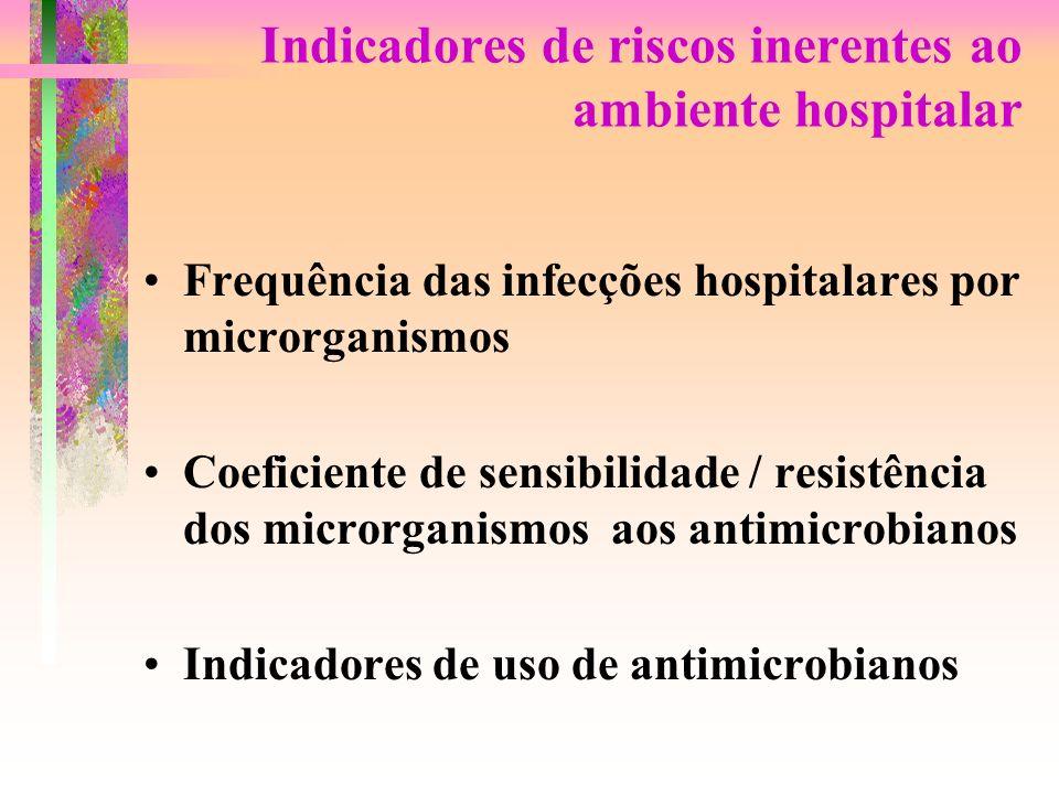 Indicadores de riscos inerentes ao ambiente hospitalar
