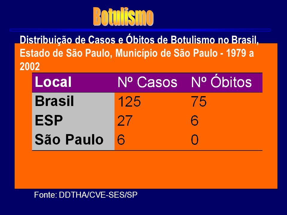 Botulismo Distribuição de Casos e Óbitos de Botulismo no Brasil, Estado de São Paulo, Município de São Paulo - 1979 a 2002.
