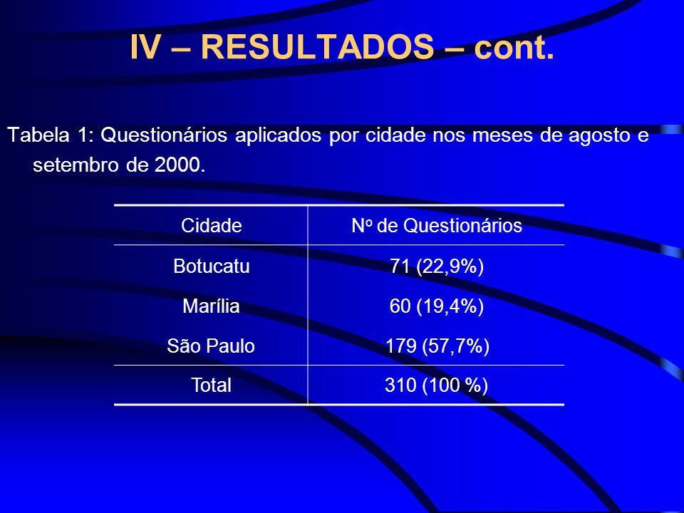 IV – RESULTADOS – cont. Tabela 1: Questionários aplicados por cidade nos meses de agosto e setembro de 2000.