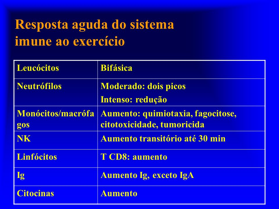 Resposta aguda do sistema imune ao exercício