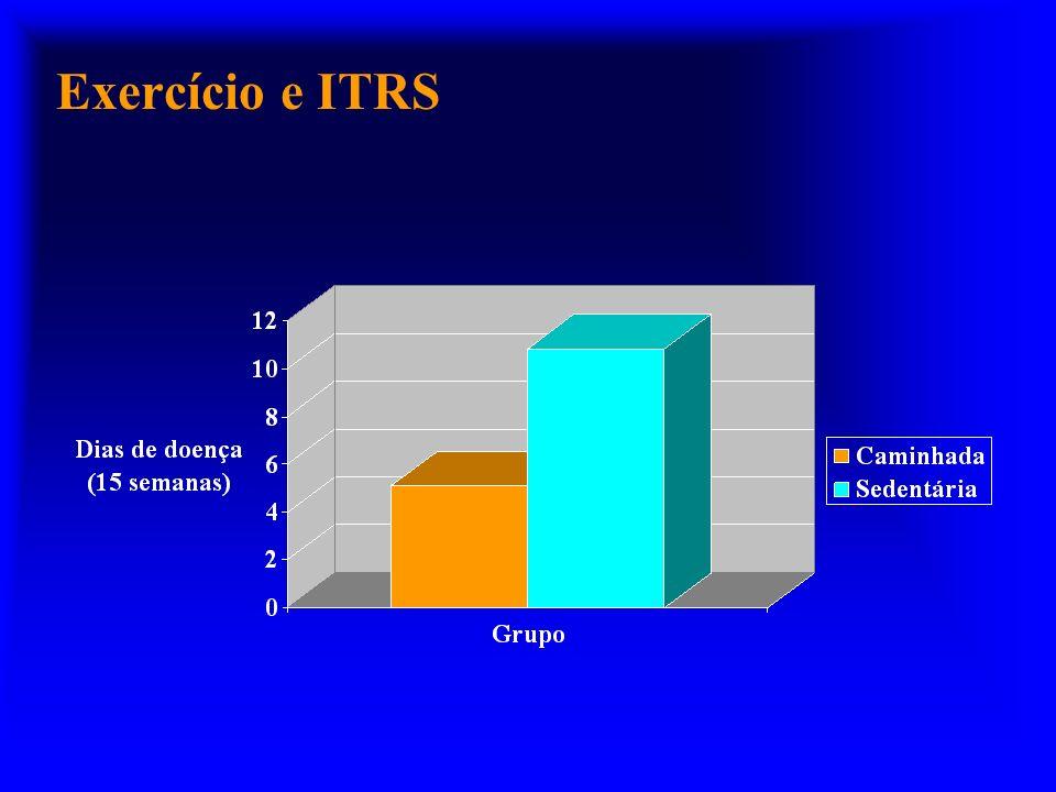 Exercício e ITRS