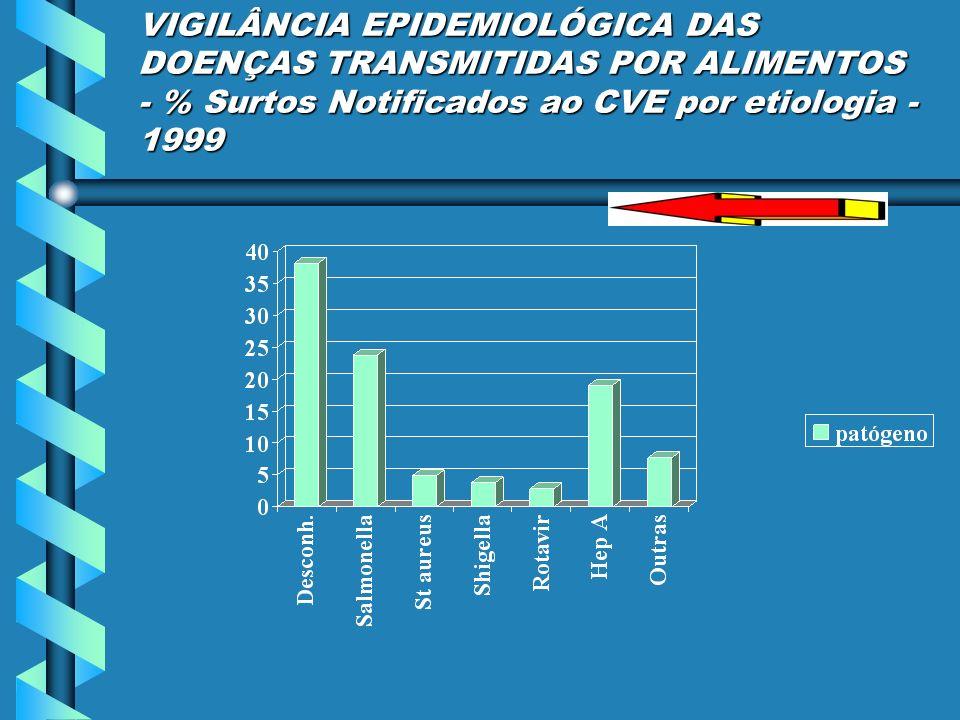 VIGILÂNCIA EPIDEMIOLÓGICA DAS DOENÇAS TRANSMITIDAS POR ALIMENTOS - % Surtos Notificados ao CVE por etiologia - 1999