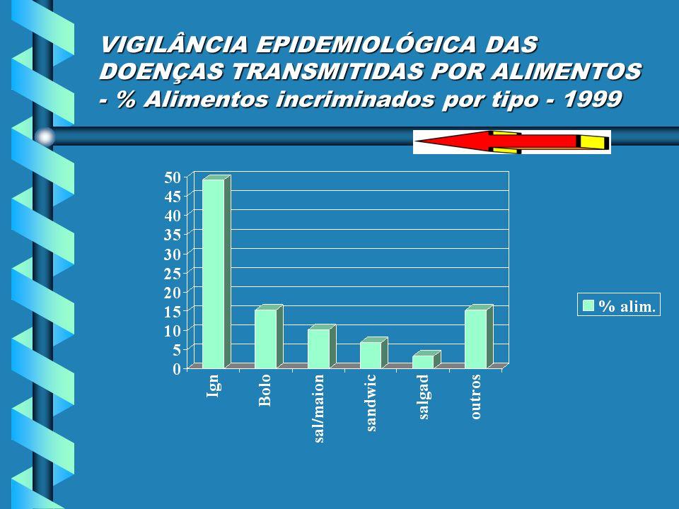 VIGILÂNCIA EPIDEMIOLÓGICA DAS DOENÇAS TRANSMITIDAS POR ALIMENTOS - % Alimentos incriminados por tipo - 1999