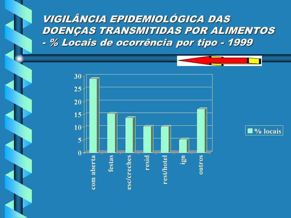 VIGILÂNCIA EPIDEMIOLÓGICA DAS DOENÇAS TRANSMITIDAS POR ALIMENTOS - % Locais de ocorrência por tipo - 1999
