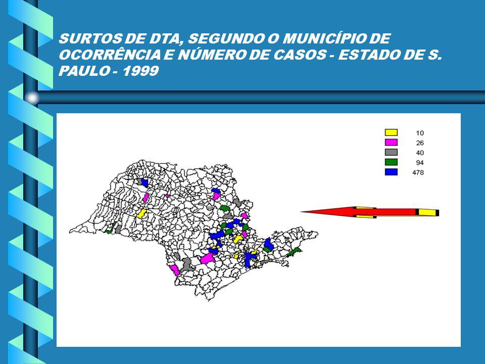 SURTOS DE DTA, SEGUNDO O MUNICÍPIO DE OCORRÊNCIA E NÚMERO DE CASOS - ESTADO DE S. PAULO - 1999