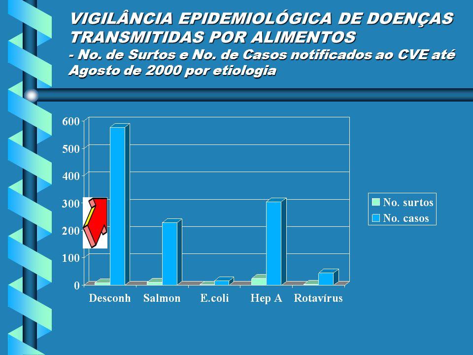 VIGILÂNCIA EPIDEMIOLÓGICA DE DOENÇAS TRANSMITIDAS POR ALIMENTOS - No