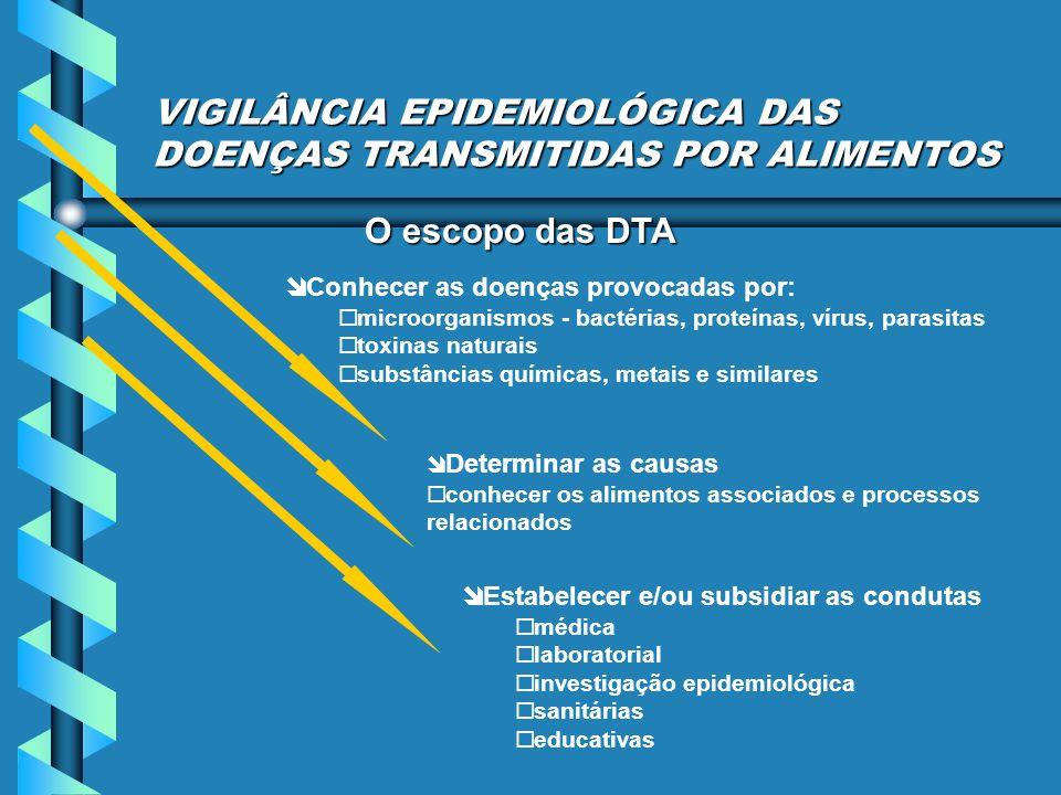 VIGILÂNCIA EPIDEMIOLÓGICA DAS DOENÇAS TRANSMITIDAS POR ALIMENTOS