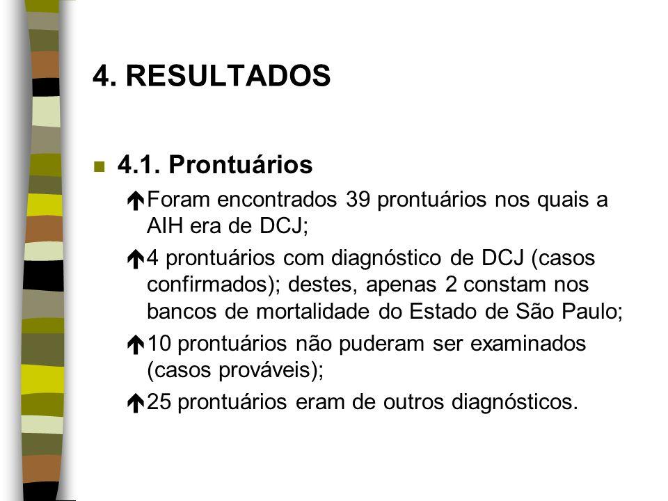 4. RESULTADOS 4.1. Prontuários