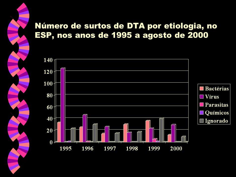 Número de surtos de DTA por etiologia, no ESP, nos anos de 1995 a agosto de 2000