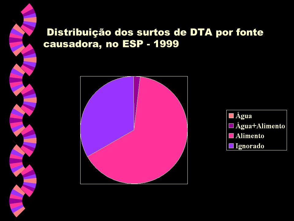 Distribuição dos surtos de DTA por fonte causadora, no ESP - 1999