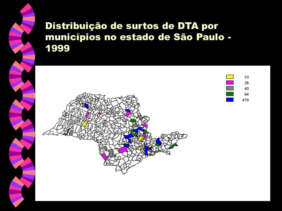 Distribuição de surtos de DTA por municípios no estado de São Paulo - 1999