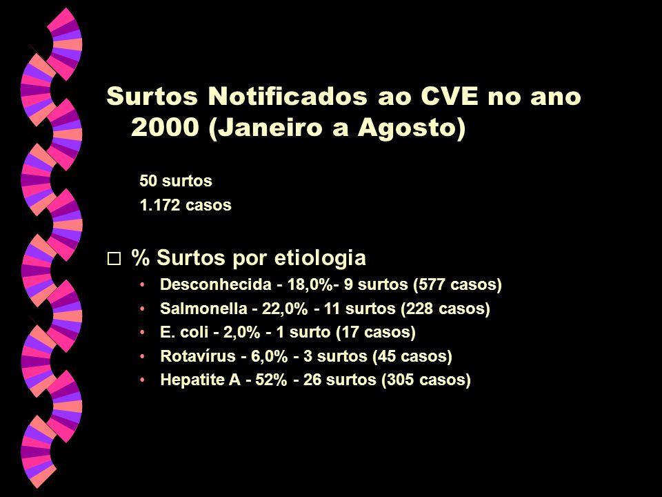 Surtos Notificados ao CVE no ano 2000 (Janeiro a Agosto)