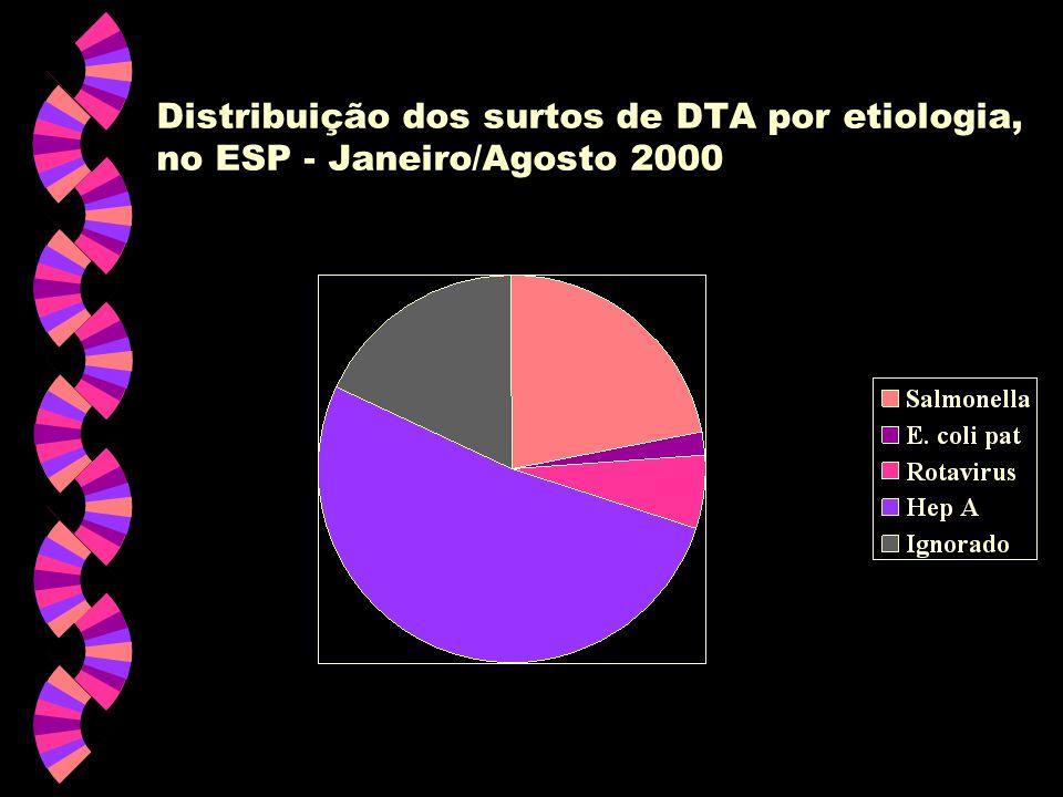 Distribuição dos surtos de DTA por etiologia, no ESP - Janeiro/Agosto 2000
