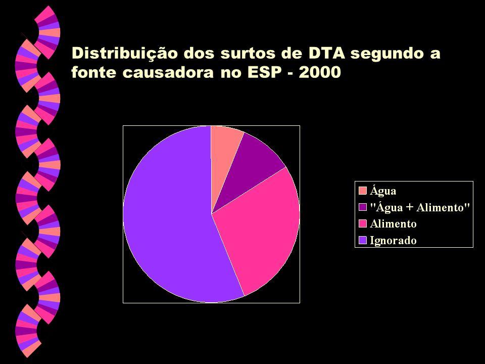 Distribuição dos surtos de DTA segundo a fonte causadora no ESP - 2000