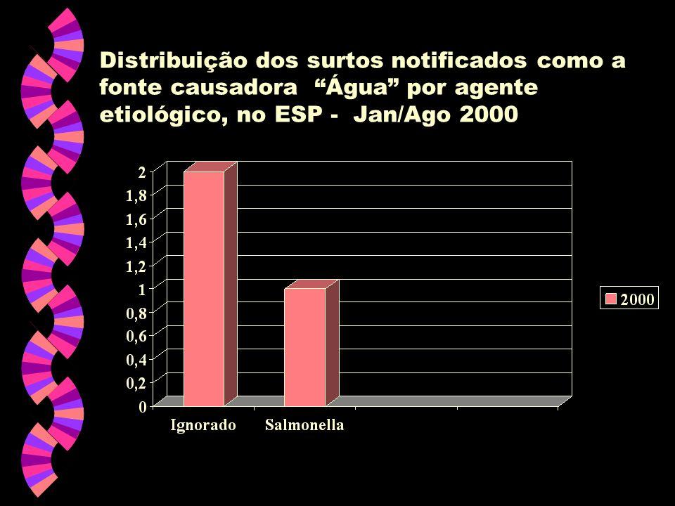 Distribuição dos surtos notificados como a fonte causadora Água por agente etiológico, no ESP - Jan/Ago 2000