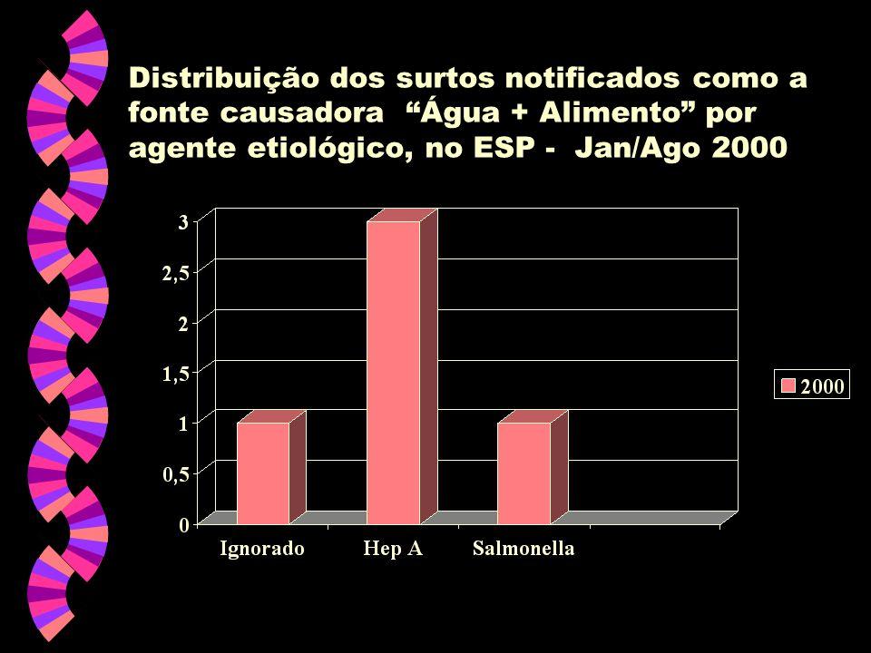 Distribuição dos surtos notificados como a fonte causadora Água + Alimento por agente etiológico, no ESP - Jan/Ago 2000