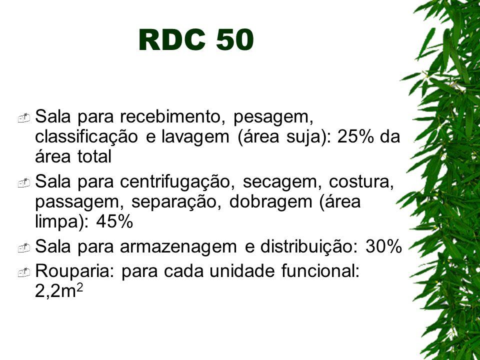 RDC 50 Sala para recebimento, pesagem, classificação e lavagem (área suja): 25% da área total.