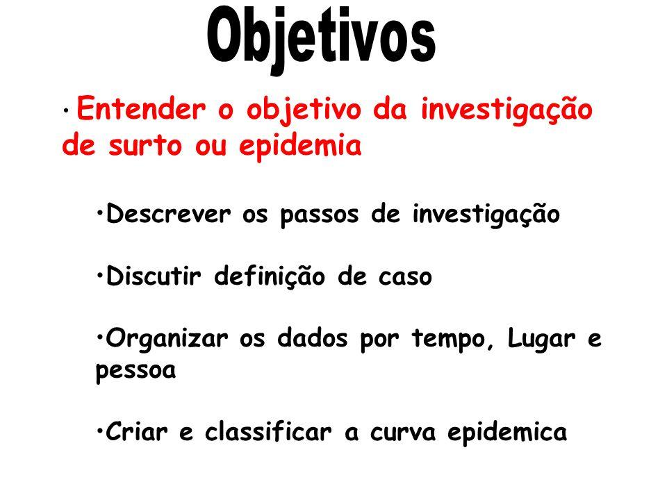 Descrever os passos de investigação Discutir definição de caso