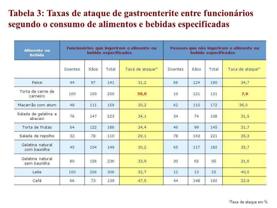 Tabela 3: Taxas de ataque de gastroenterite entre funcionários segundo o consumo de alimentos e bebidas especificadas