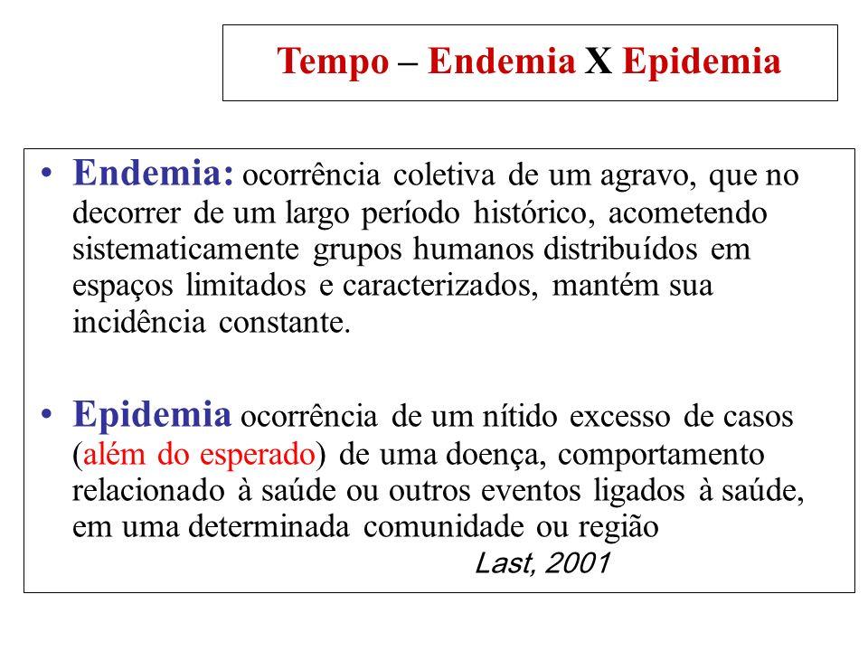 Tempo – Endemia X Epidemia